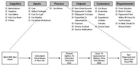 Exle Sipoc Diagram Mssc Manufacturing Pinterest Sipoc Diagram Exles