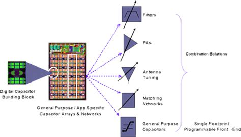 rf mems tunable capacitor applications in mobile phones wispry innovations wispry