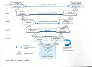 Itil Change Management Best Practice 301 moved permanently