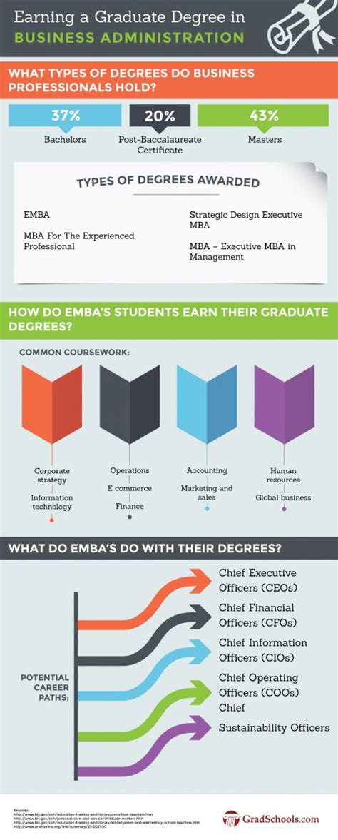 Executive Mba Programs Dc by Executive Mba Programs 2018 Emba Degrees Programs