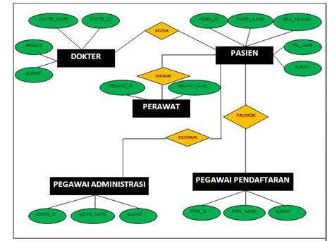 contoh membuat erd rumah sakit erd dan tabel untuk rumah sakit nuraenifanny