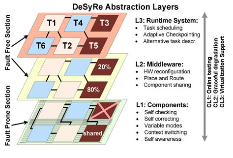 abstraction layer pattern project description www desyre eu