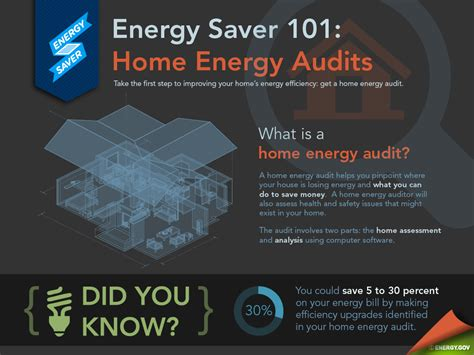 askenergysaver homeenergy audits 171 breaking energy