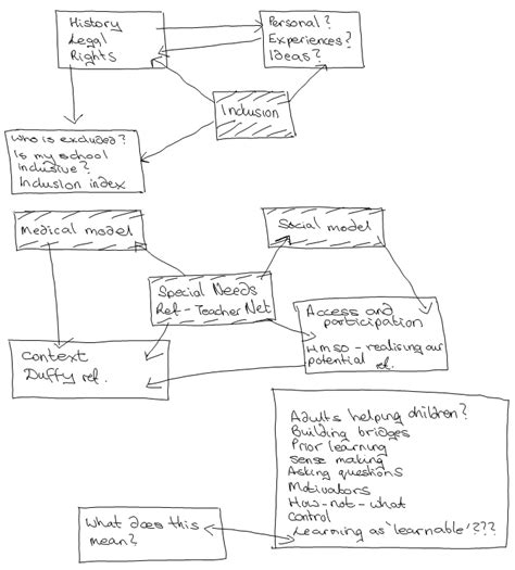 exle of flow chart notes skills for ou study open