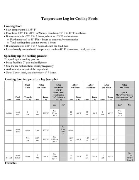 haccp plan template haccp plan template food safety temperature log http