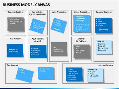creating a business model template business model canvas presentation template business model