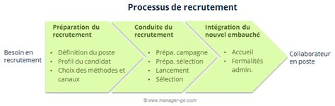 Cabinet De Recrutement Définition by Creer Un Cabinet De Recrutement