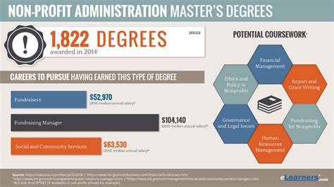 Mba Degree In Nonprofit Management by Non Profit Management Masters Degree Masters Programs