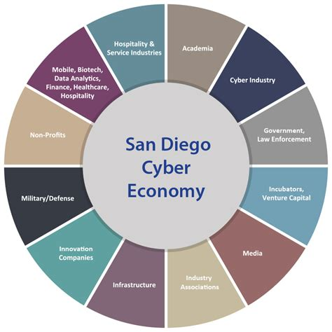 San Diego Detox No Insurance by Cyber Center Of Excellence San Diego Cyber Economy Pie Chart