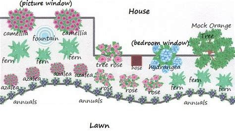 Flower Garden Layout Plans It S Robyn My Front Garden Flower Bed Plan
