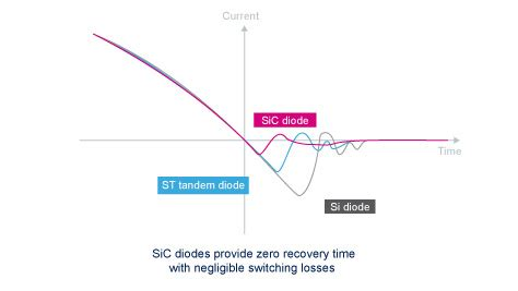 automotive schottky diode automotive grade silicon carbide diodes stmicroelectronics