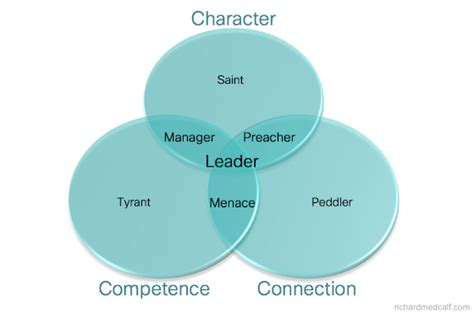 s day character connections the 3 components of a leader richard medcalf