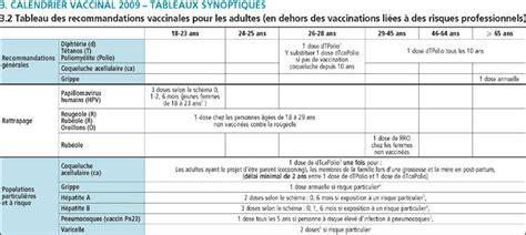 Calendrier Vaccinal Belge Les Vaccinations Obligatoires Pour Les Professionnels De Sant 233