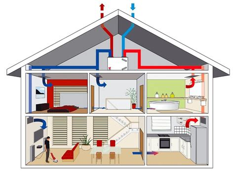ventilatie huis het belang van ventileren en de soorten ventilatiesystemen