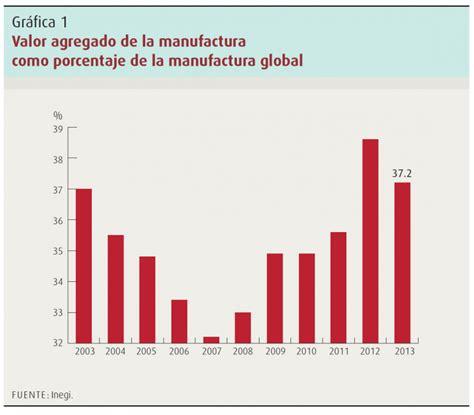 cadenas globales de valor costa rica m 233 xico en la econom 237 a global analisis