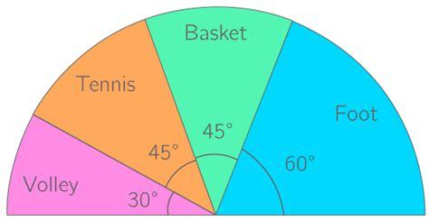comment faire un diagramme semi circulaire avec des pourcentages kartable 5 232 me math 233 matiques sp 233 cifique cours