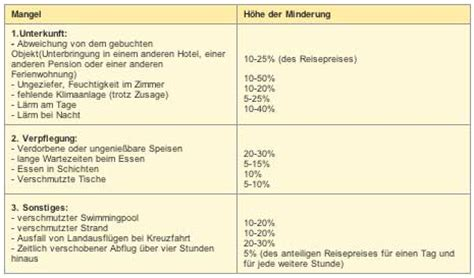 frankfurter tabelle adac reiserecht reisem 228 ngel porsche news