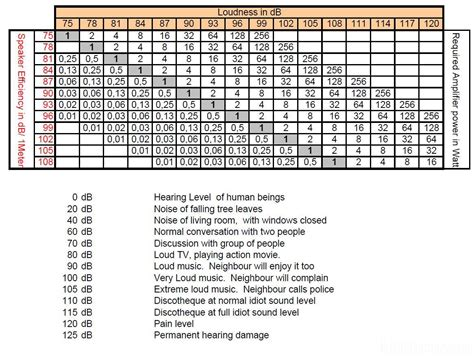 dezibel tabelle dezibel rechner hifi forum de bildergalerie