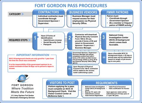 building access policy template what to about fort gordon access