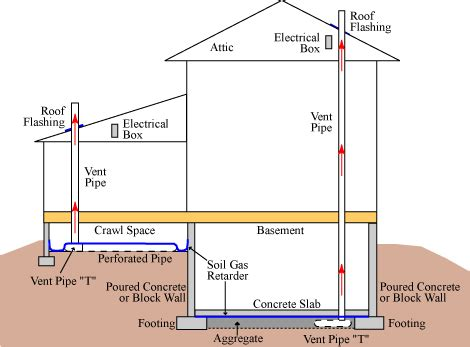 Attic Floor Plans by Radon Passive System Design And Activation
