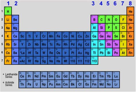 pattern of atomic numbers patterns in periodic table free patterns