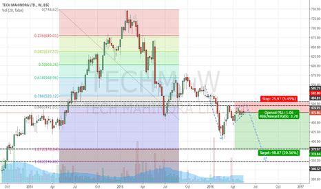 stock price tech mahindra tech mahindra inr5 techm stock chart tech mahindra