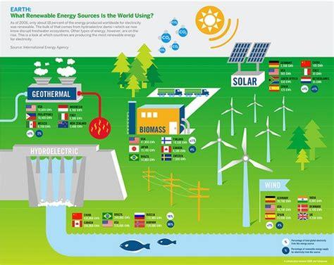 renewable solar energy | its all about solar & renewable