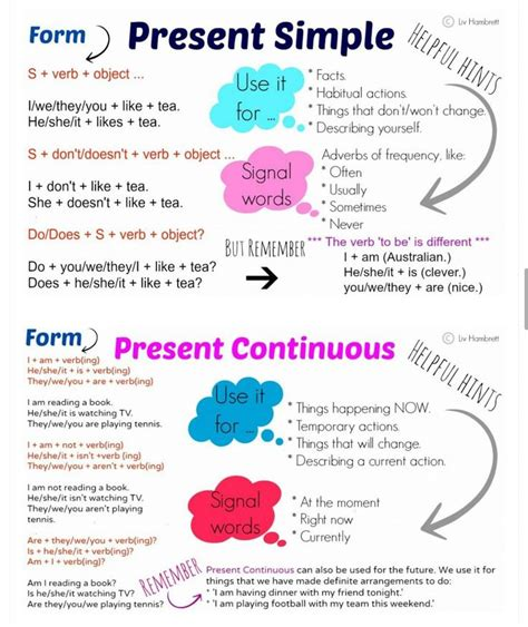 past perfect continuous verb tense diagram remember the present perfect with film clips thanks to