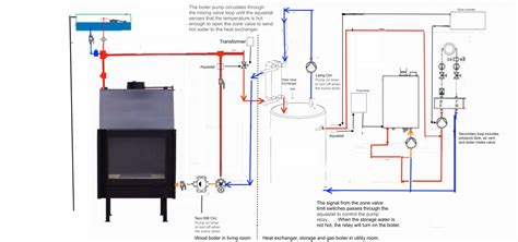 steam boiler piping schematic wood boiler installation diagram boiler loop system diagram elsavadorla