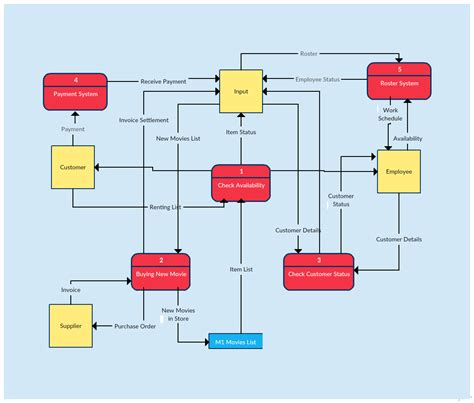 it system diagram data flow diagram templates to map data flows creately