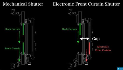 front curtain shutter fuji gfx 50s review medium format for landscape and