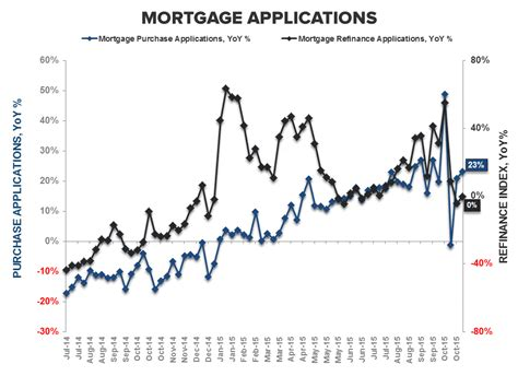 Us Mba Mortgage Applications by Purchase Apps Equivocal Waiting On Phs