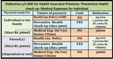 Deduction Section 80ccg by Deduction U S 80d Health Insurance Preventive Health Check