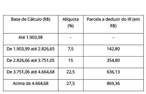 qual a margem anual obrigatorio para declarar imposto 2016 tabela imposto de renda 2019 al 237 quotas irpf confira