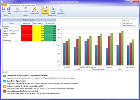 testo no stress software valutazione rischi specifici rumore chimico e