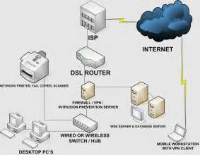 Home Network Setup Design Lan Local Area Network Changes In Network Design