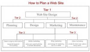 website build plan website structure what is best