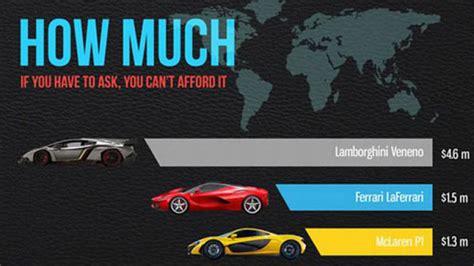How Much Money Does A Lamborghini Cost Infographic Comparing The Veneno Laferrari And P1