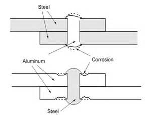 Alat Press Garam Ulir purnama s perbandingan kegunaan sambungan las paku