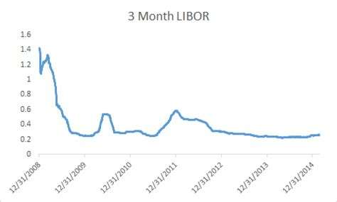 Libor Floor by Today S Floating Rate Loan Market Alphabaskets