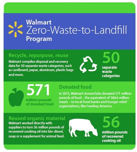 walmart retail link help desk walmart s sustainability initiatives retail details blog