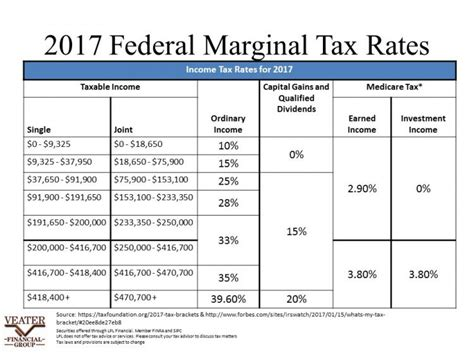 2017 federal income tax brackets and marginal rates 2017
