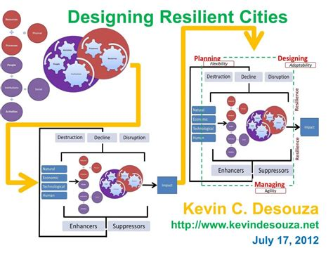 Essay On Cities Of Future With Diagram by Kevin C Desouza Designing Resilient Cities