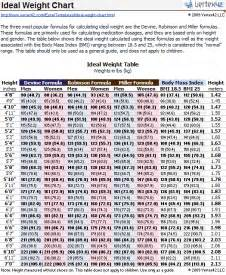 Ideal Picture Height by Ideal Weight Chart Printable Ideal Weight Chart And