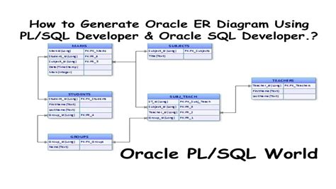 generate er diagram from sql developer how to generate oracle er diagrams using pl sql developer