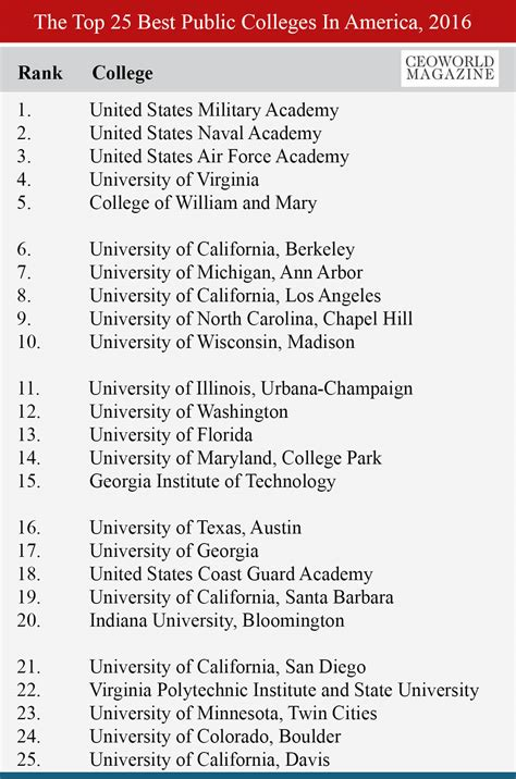 List Of Top 100 Universities In Usa For Mba by The Top 25 Best Colleges In America 2016