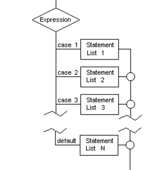 flowchart of switch in c c switch tutorial