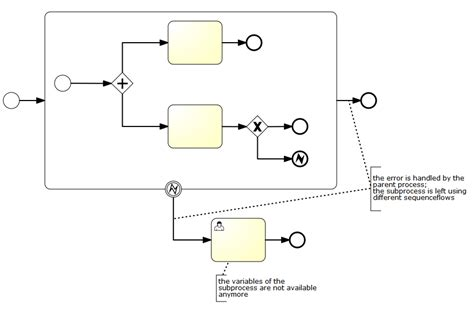bpmn activity diagram difference choice image how to