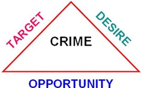 crime pattern theory review the crime triangle