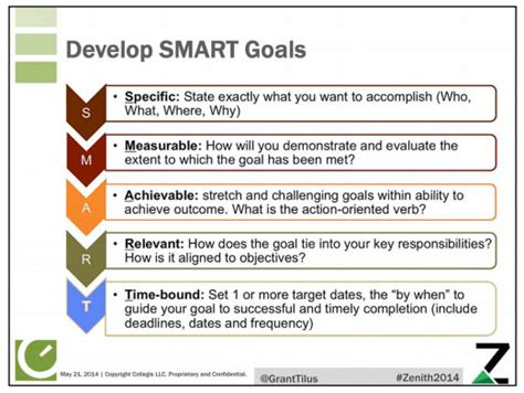 Joe Warner B2b Marketing Blog Webbiquity Smart Marketing Goals Template